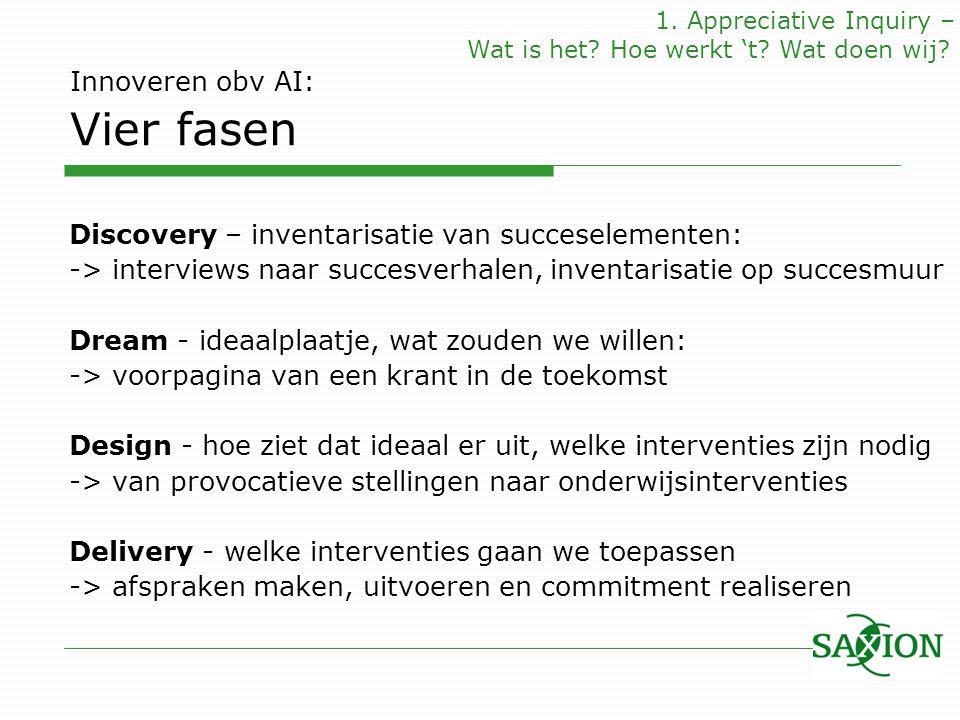 Innoveren obv AI: Vier fasen