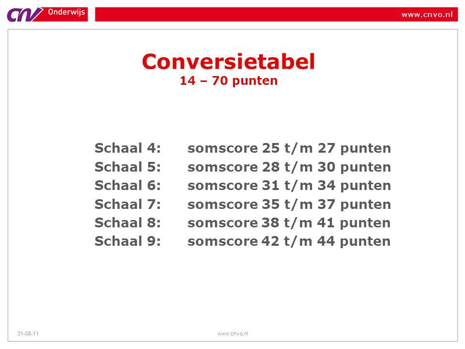 Conversietabel 14 – 70 punten