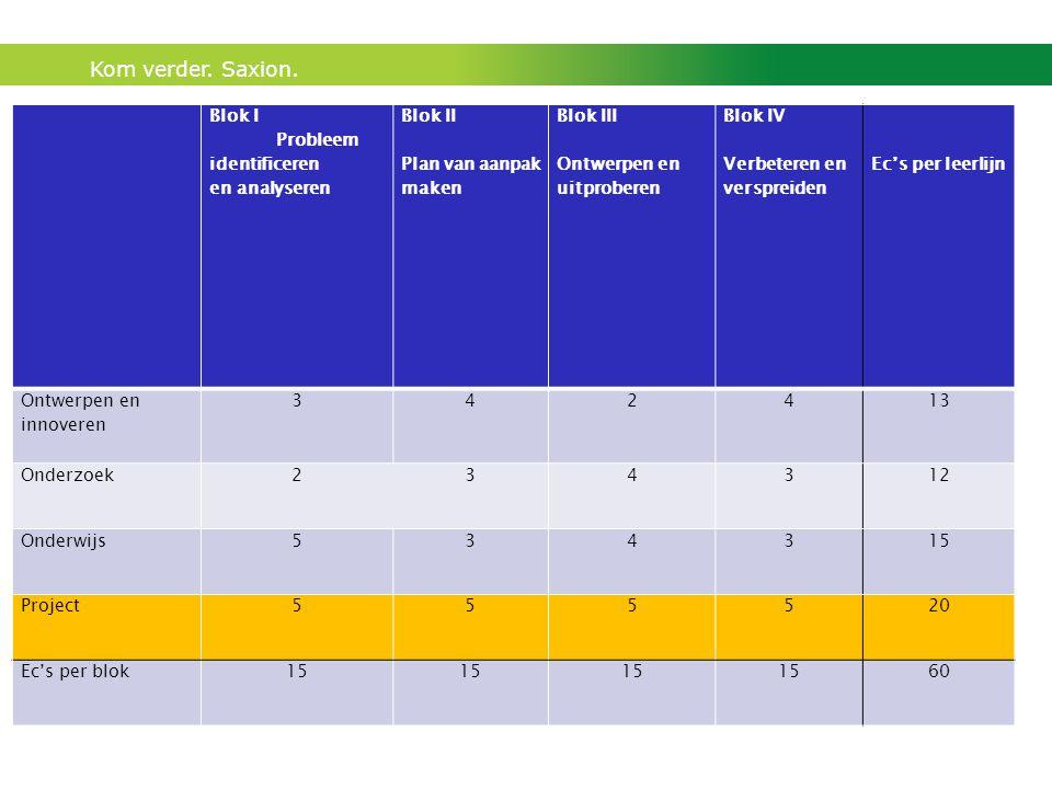 Blok I Probleem identificeren en analyseren. Blok II. Plan van aanpak maken. Blok III.