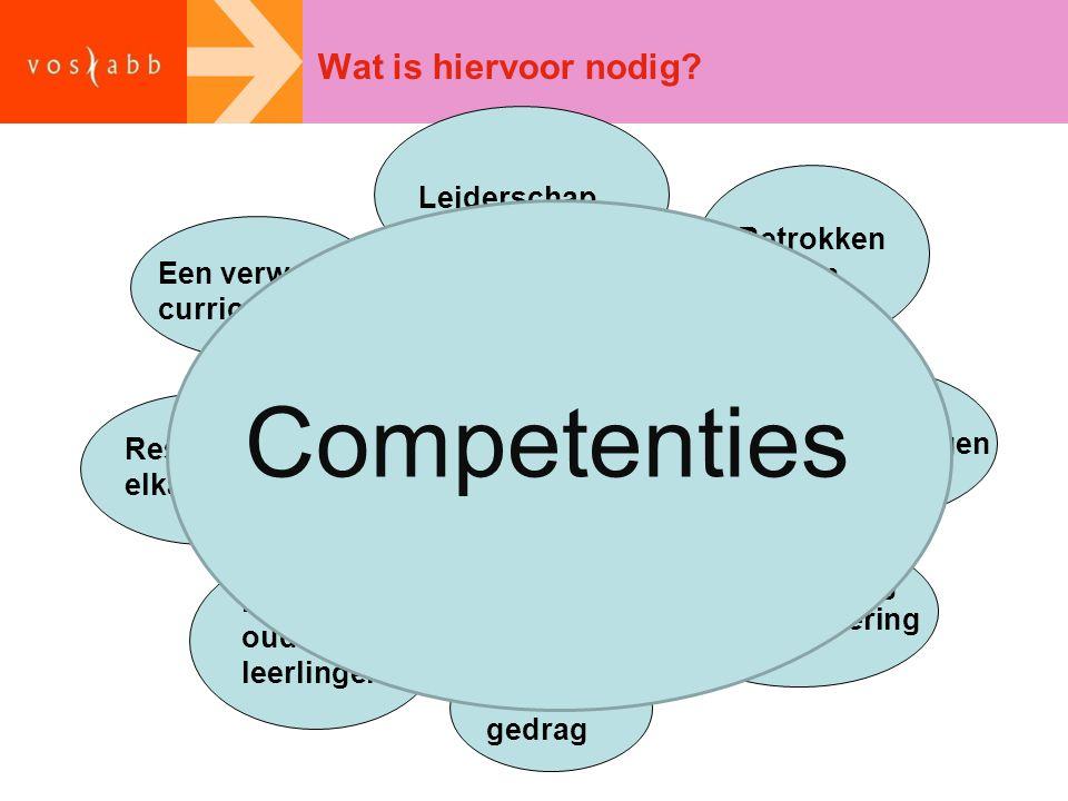 Competenties Wat is hiervoor nodig Curriculum Levensbeschouwing
