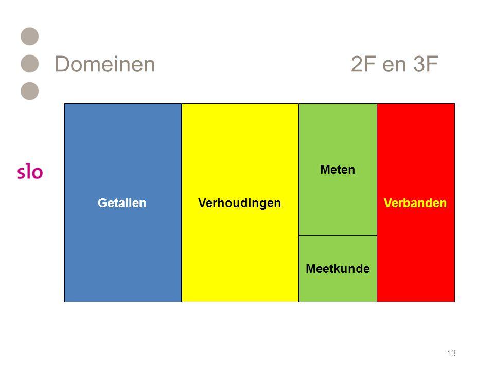 Domeinen 2F en 3F Getallen Verhoudingen Meten Verbanden Meetkunde
