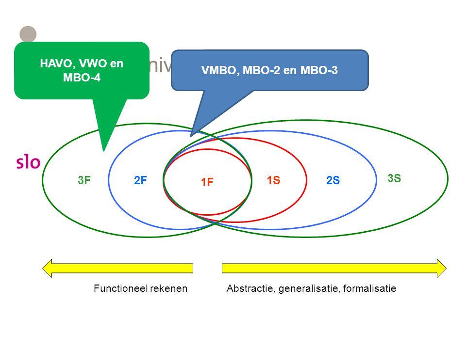 Referentieniveaus HAVO, VWO en MBO-4 VMBO, MBO-2 en MBO-3 3S 3F 2F 2S