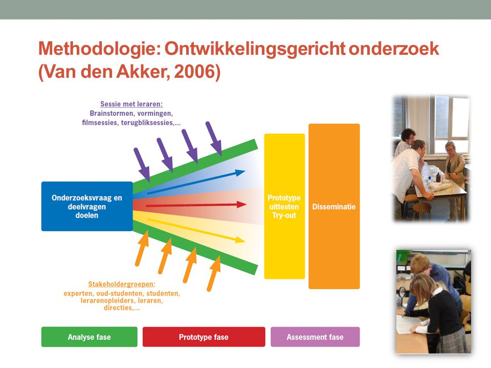 Methodologie: Ontwikkelingsgericht onderzoek (Van den Akker, 2006)