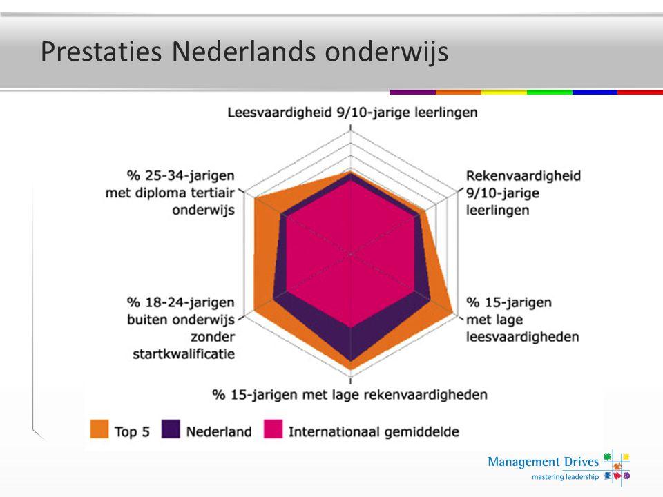 Prestaties Nederlands onderwijs