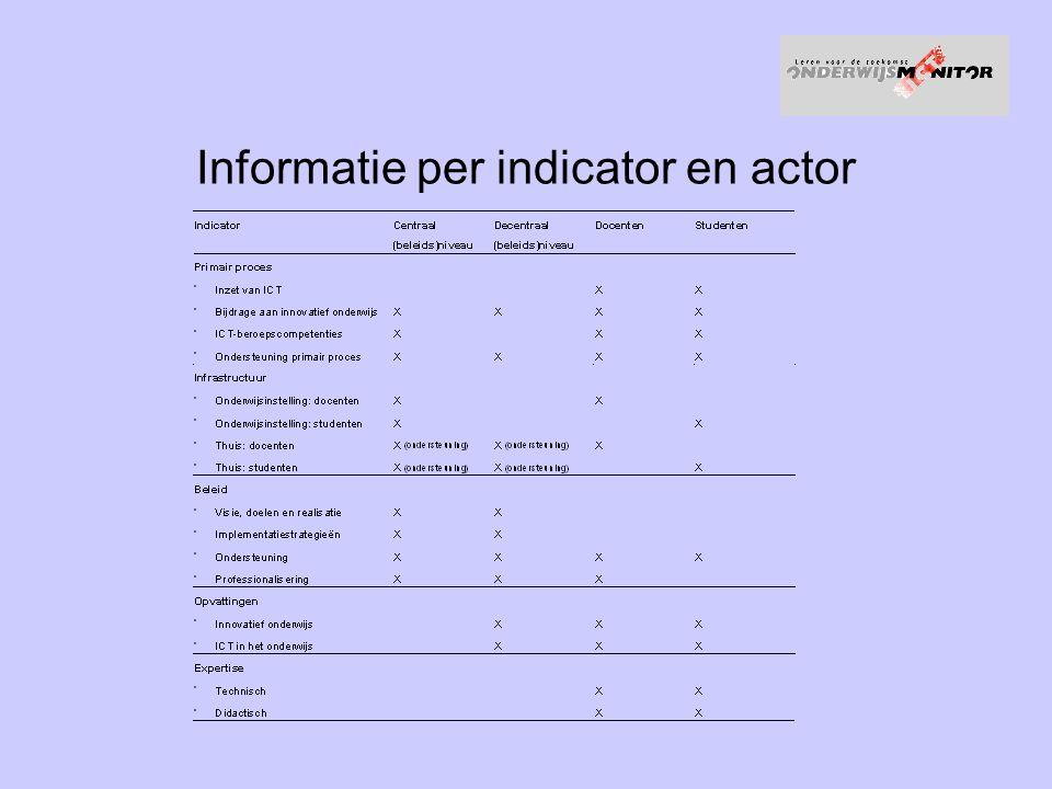 Informatie per indicator en actor