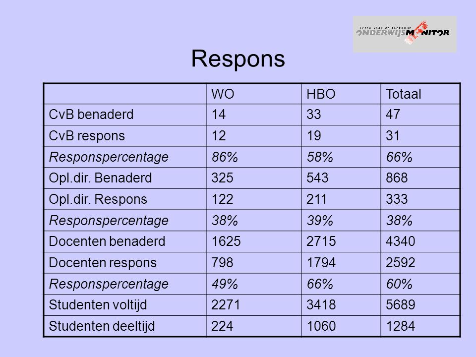 Respons WO HBO Totaal CvB benaderd 14 33 47 CvB respons 12 19 31