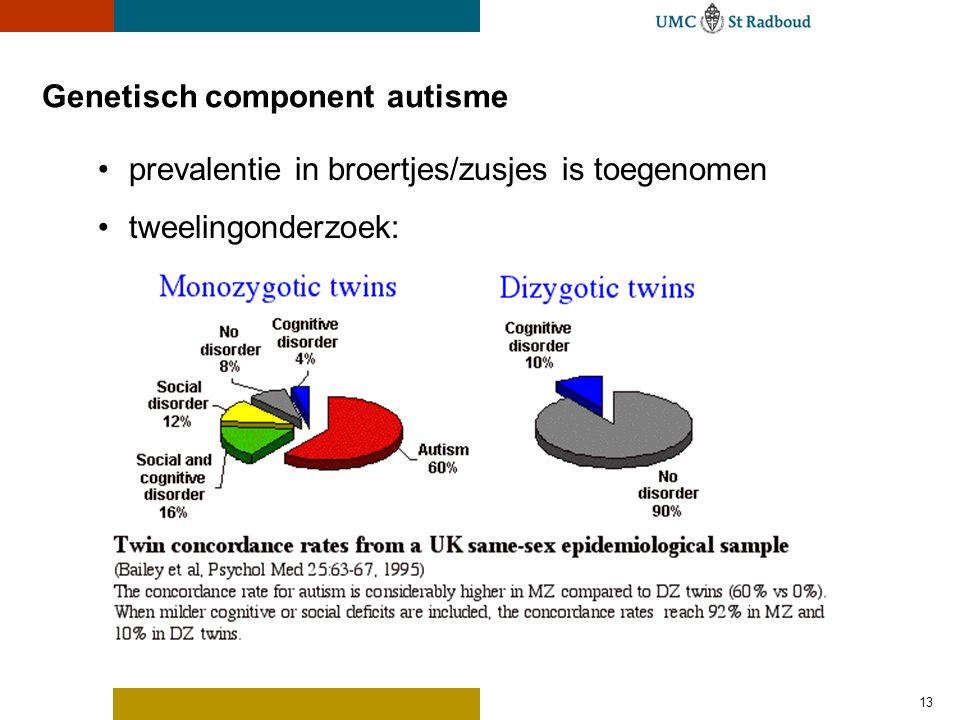 Genetisch component autisme: kandidaatgenen