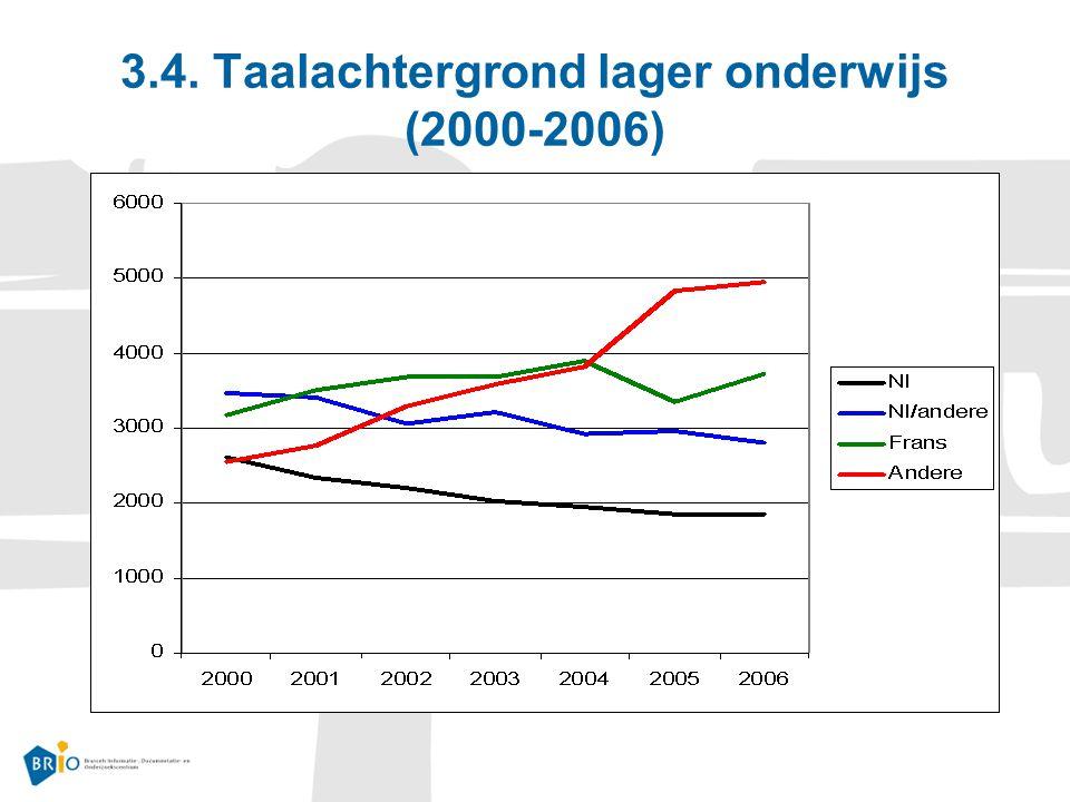 3.4. Taalachtergrond lager onderwijs (2000-2006)