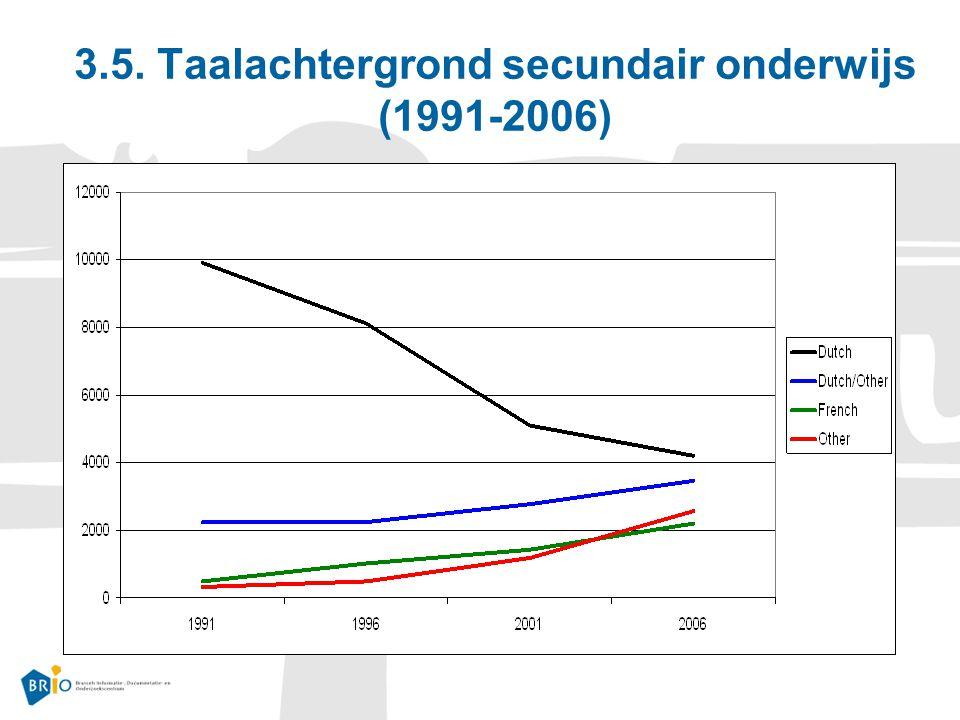 3.5. Taalachtergrond secundair onderwijs (1991-2006)