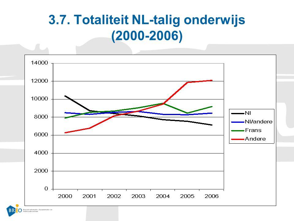 3.7. Totaliteit NL-talig onderwijs (2000-2006)