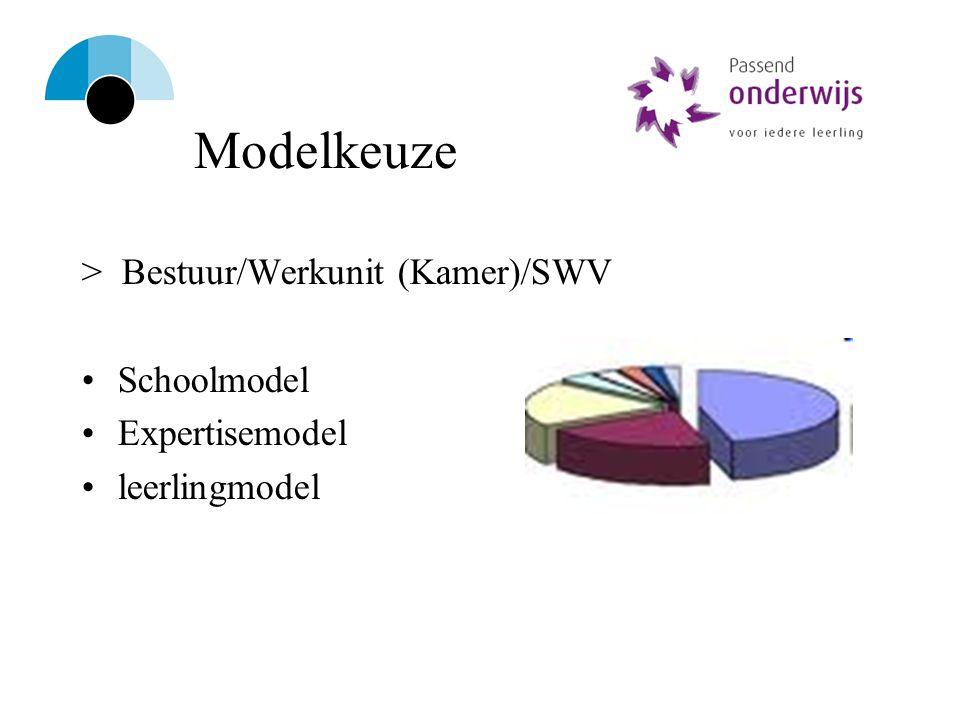 Modelkeuze > Bestuur/Werkunit (Kamer)/SWV Schoolmodel