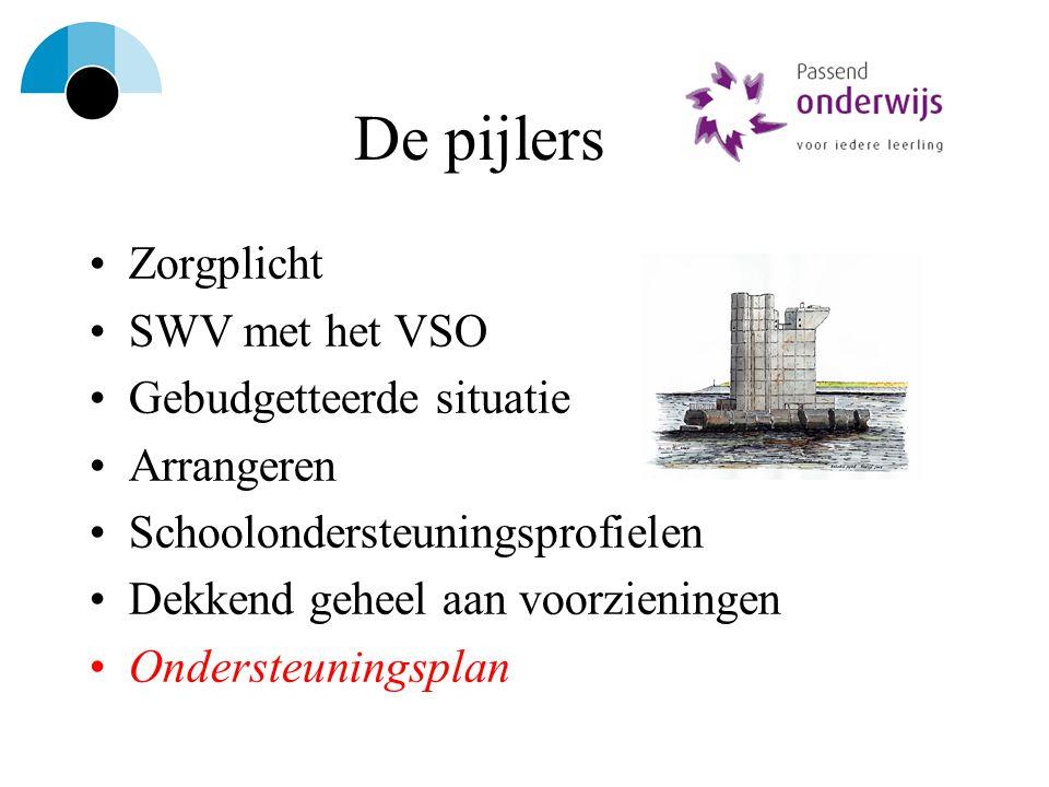 De pijlers Zorgplicht SWV met het VSO Gebudgetteerde situatie