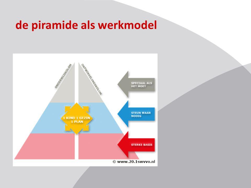 de piramide als werkmodel