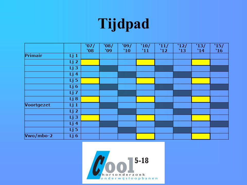 Tijdpad '07/ '08 '08/ '09 '09/ '10 '10/ '11 '11/ '12 '12/ '13 '13/ '14