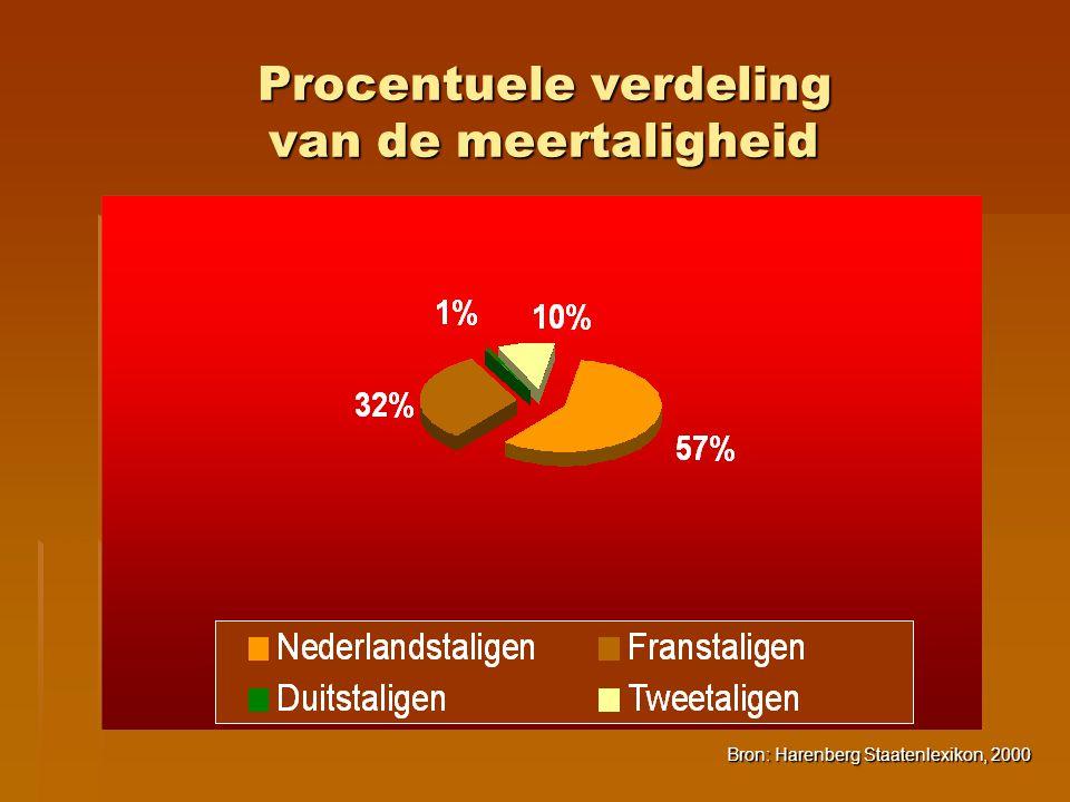 Procentuele verdeling van de meertaligheid
