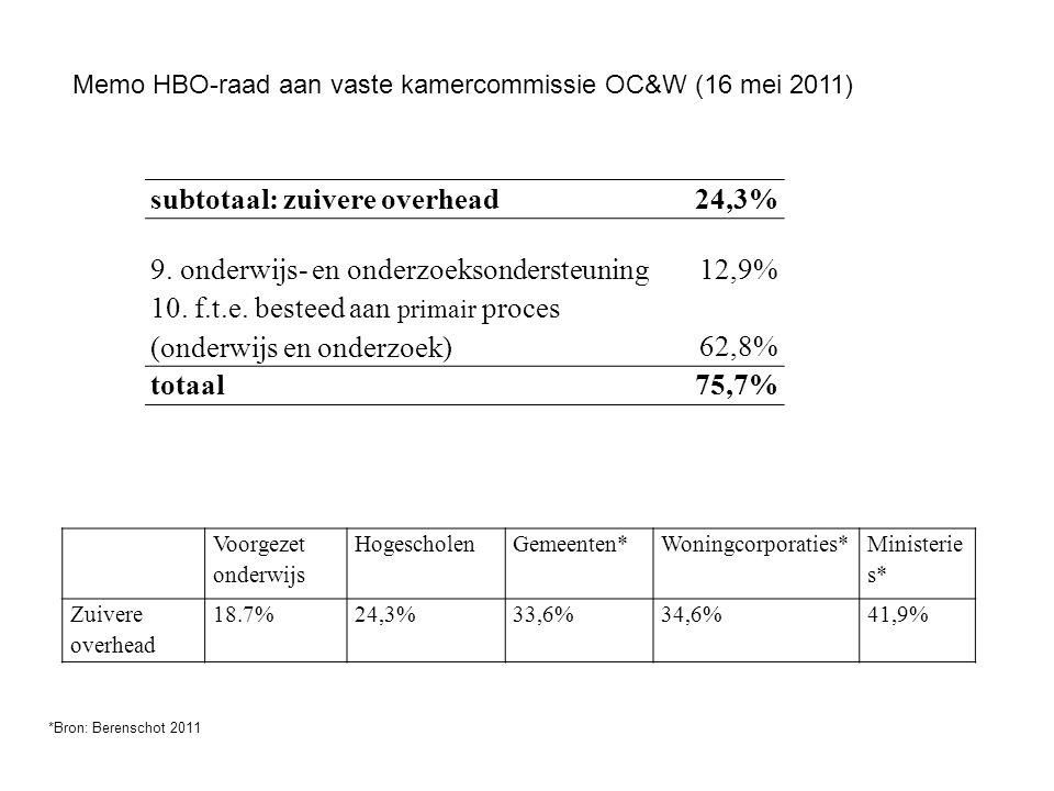 subtotaal: zuivere overhead 24,3%