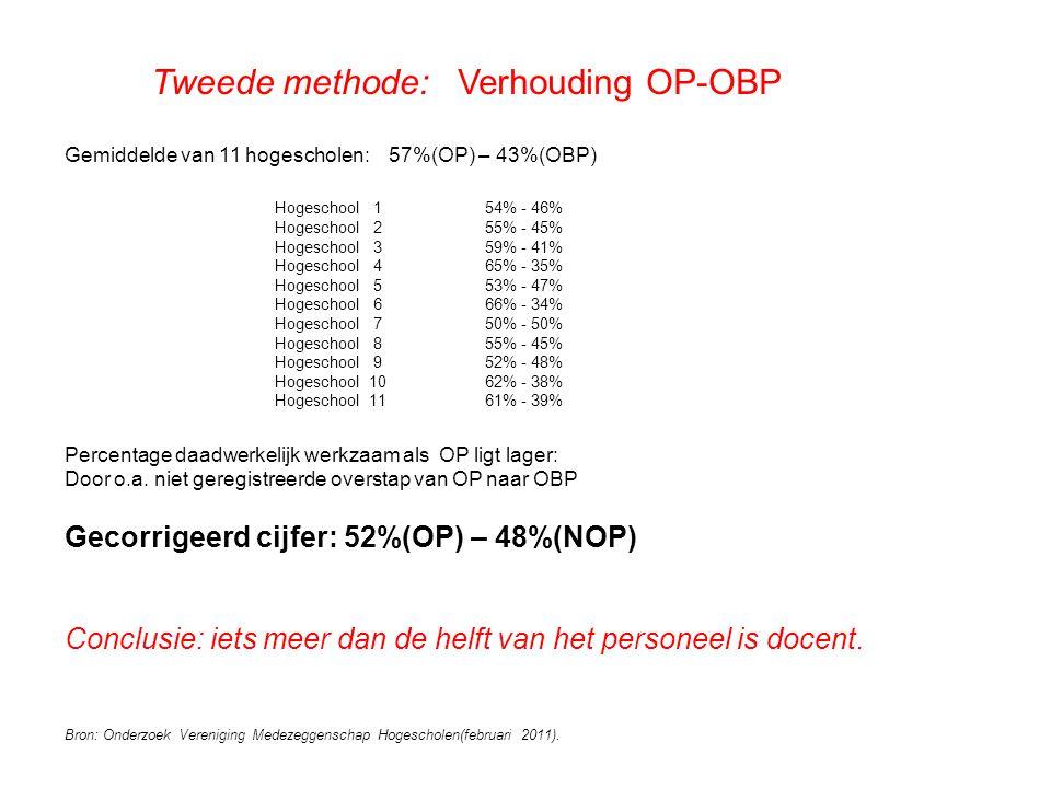 Tweede methode: Verhouding OP-OBP