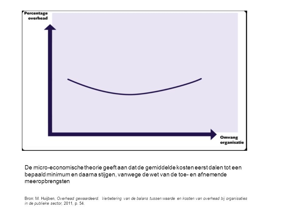 De micro-economische theorie geeft aan dat de gemiddelde kosten eerst dalen tot een bepaald minimum en daarna stijgen, vanwege de wet van de toe- en afnemende meeropbrengsten