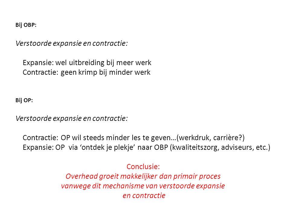 Verstoorde expansie en contractie: