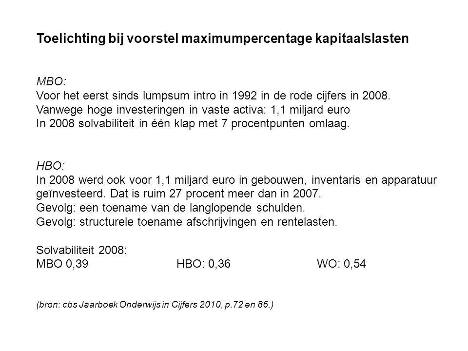 Toelichting bij voorstel maximumpercentage kapitaalslasten