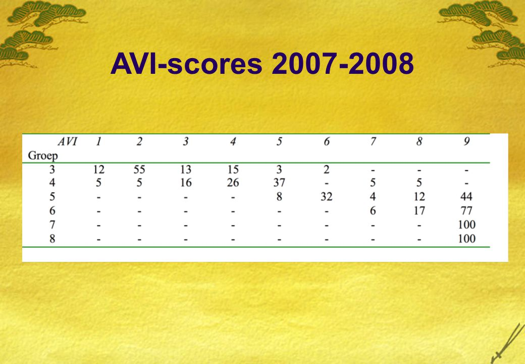 AVI-scores 2007-2008