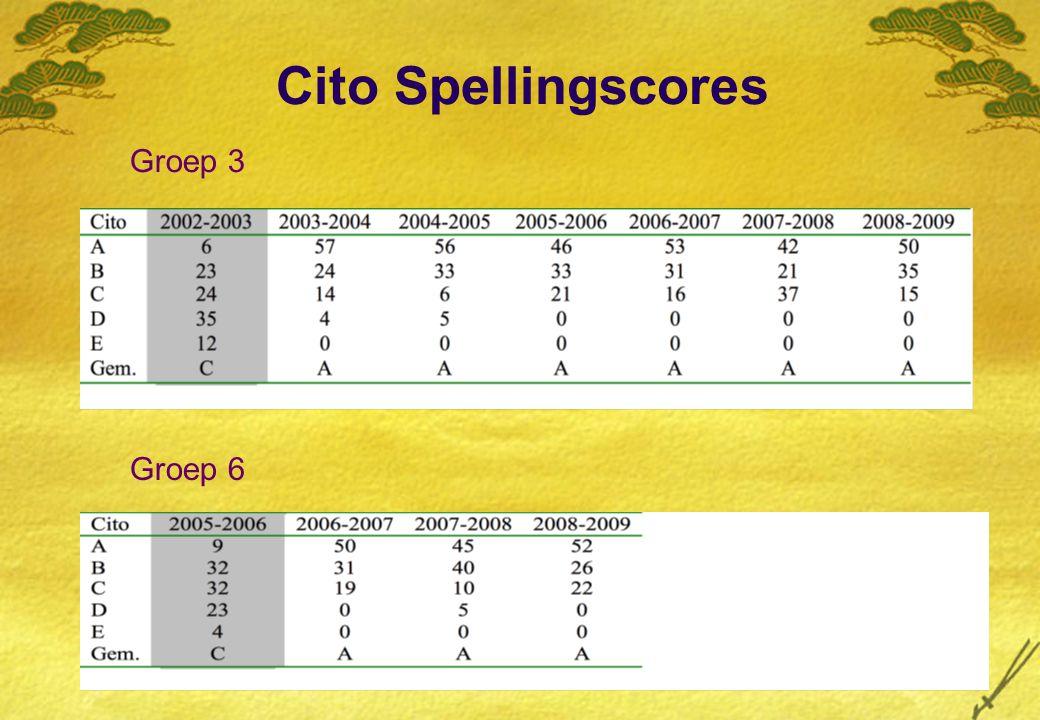 Cito Spellingscores Groep 3 Groep 6