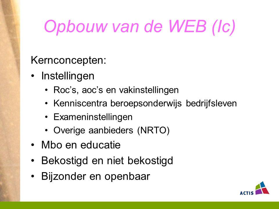 Opbouw van de WEB (Ic) Kernconcepten: Instellingen Mbo en educatie