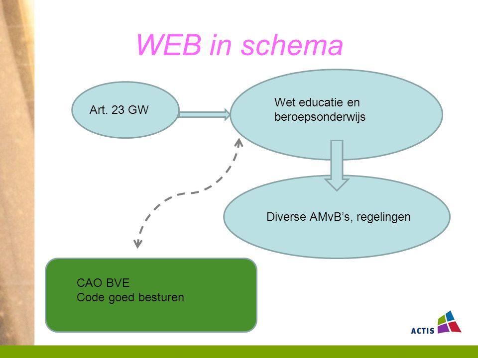 WEB in schema Wet educatie en beroepsonderwijs Art. 23 GW