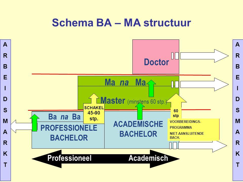 Schema BA – MA structuur