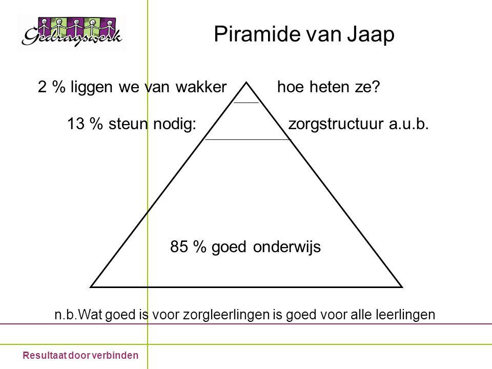 Piramide van Jaap 2 % liggen we van wakker hoe heten ze