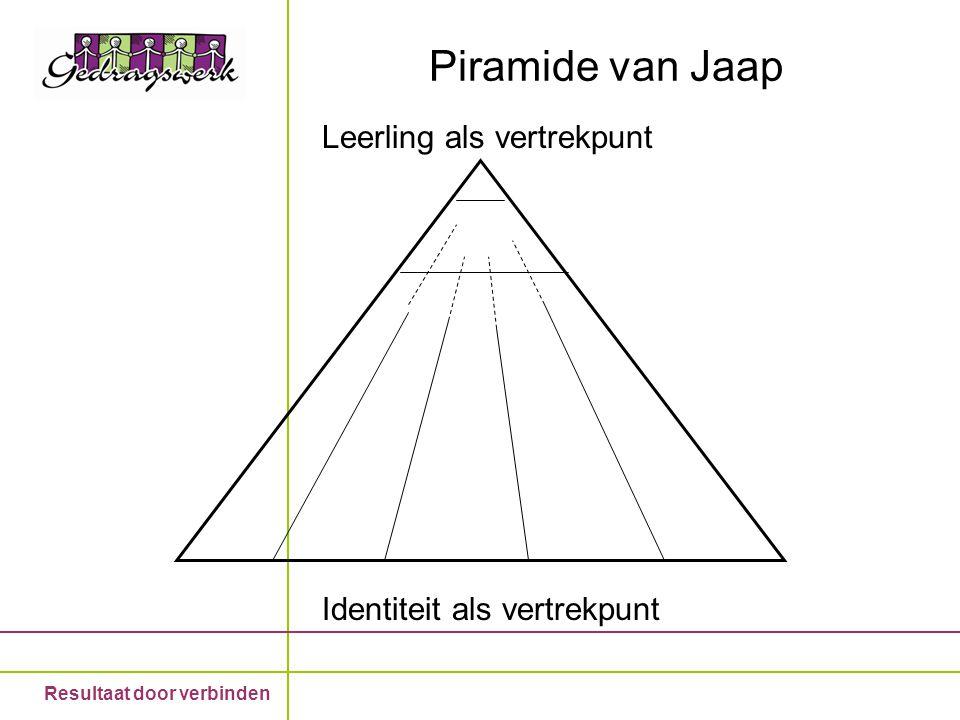 Piramide van Jaap Leerling als vertrekpunt Identiteit als vertrekpunt