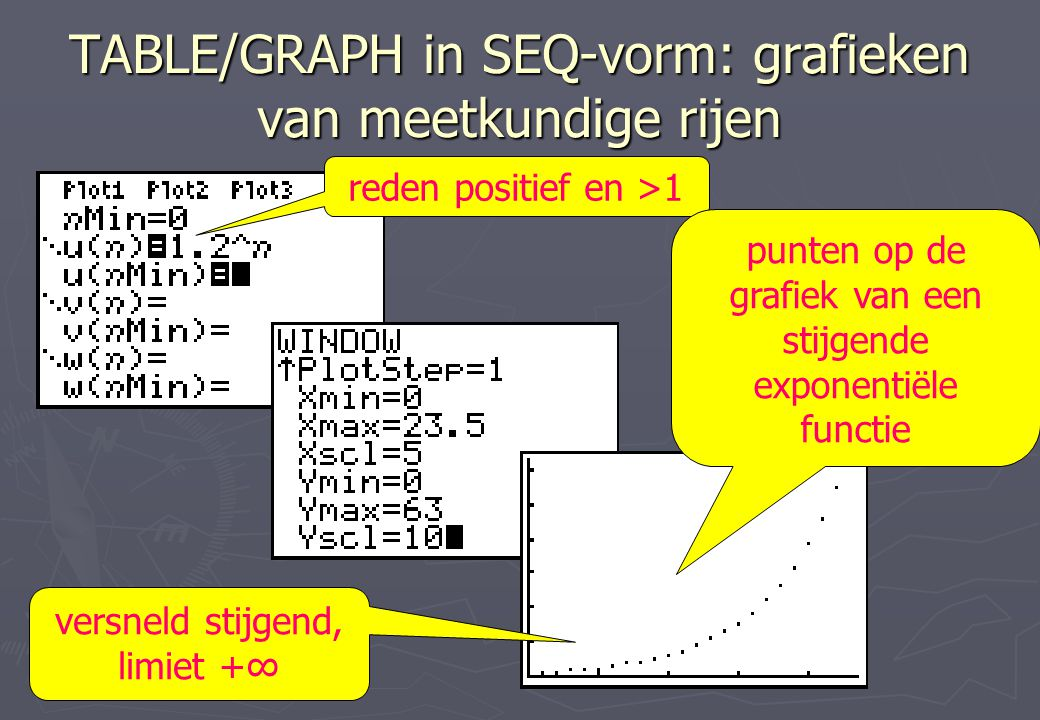 TABLE/GRAPH in SEQ-vorm: grafieken van meetkundige rijen