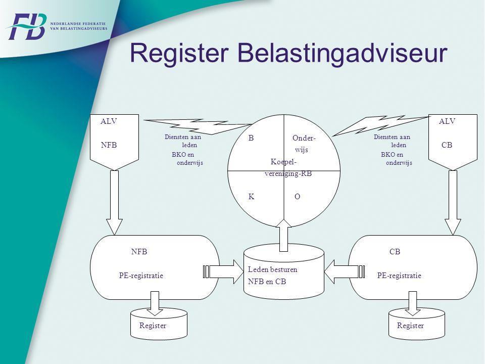 Register Belastingadviseur