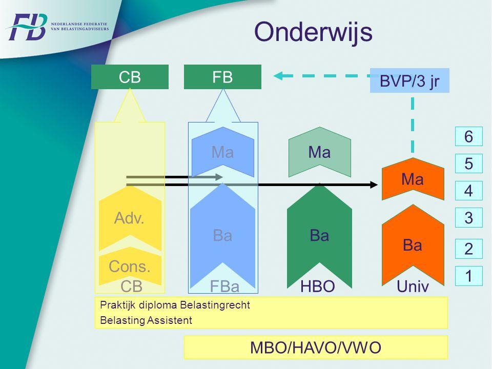 Onderwijs CB FB BVP/3 jr Ma Ma 6 Ma 5 4 Adv. Ba Ba 3 Ba Cons. 2 1 CB
