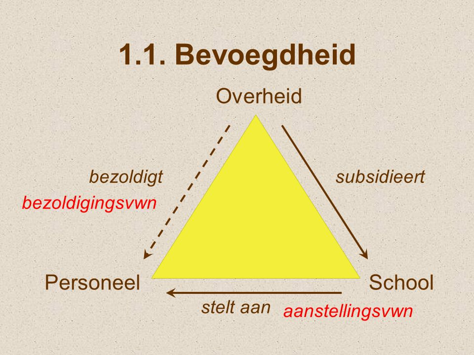 1.1. Bevoegdheid Overheid School Personeel bezoldigt subsidieert