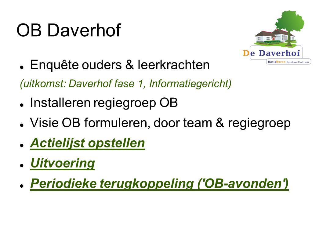OB Daverhof Enquête ouders & leerkrachten Installeren regiegroep OB