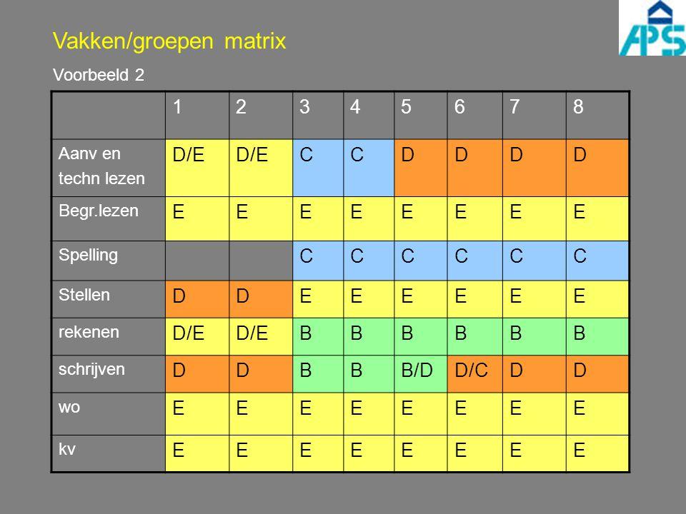 Vakken/groepen matrix