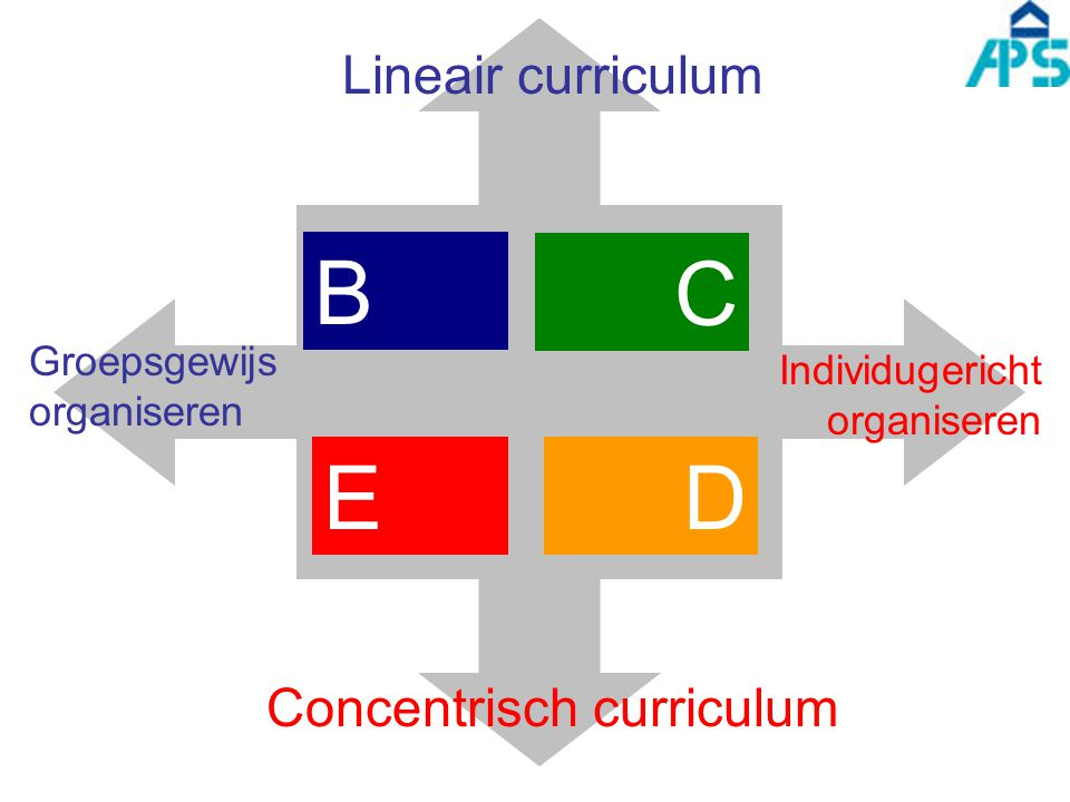 Concentrisch curriculum
