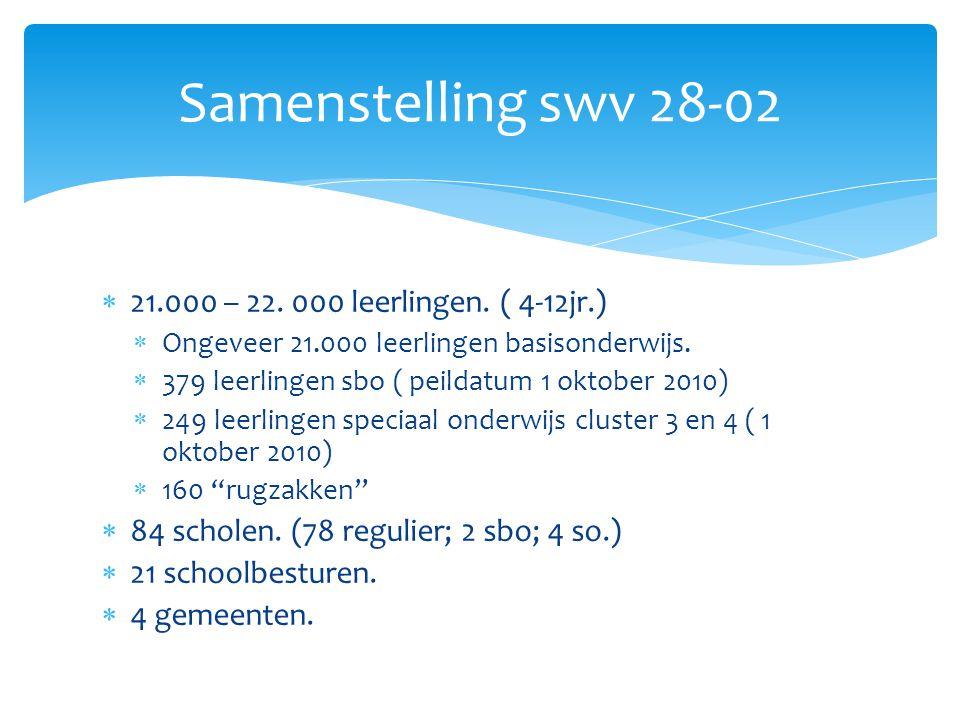 Samenstelling swv 28-02 21.000 – 22. 000 leerlingen. ( 4-12jr.)