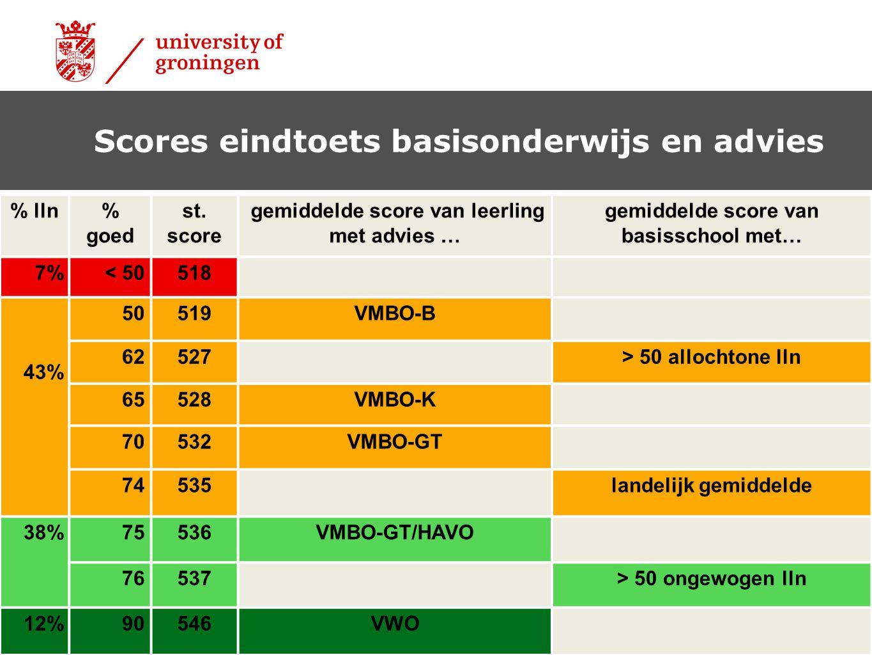 Scores eindtoets basisonderwijs en advies