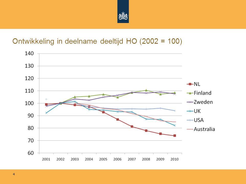 Ontwikkeling in deelname deeltijd HO (2002 = 100)