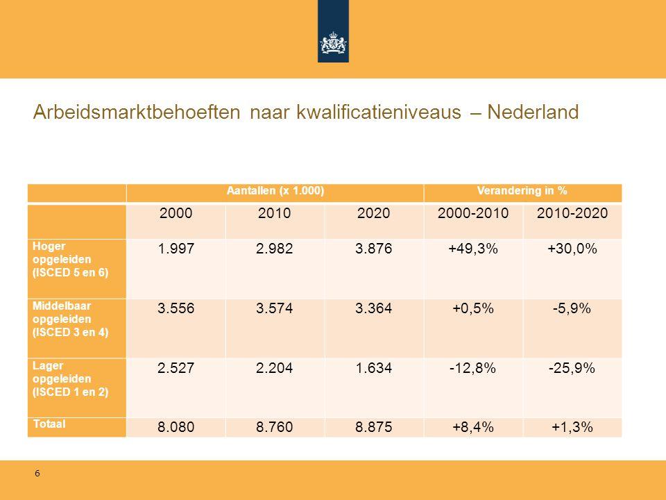 Arbeidsmarktbehoeften naar kwalificatieniveaus – Nederland