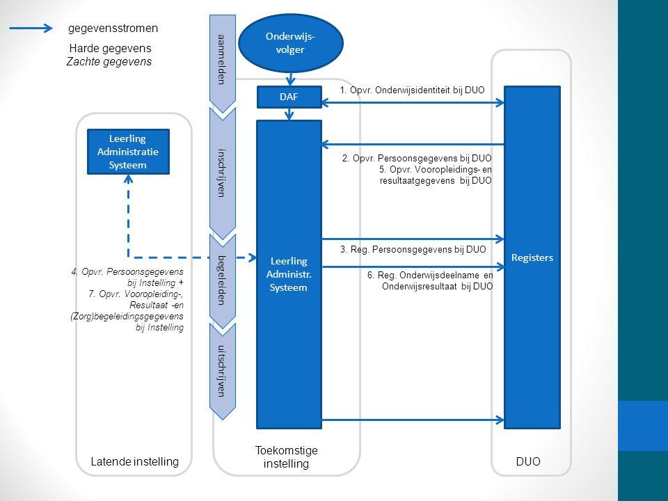 Register DUO gegevensstromen Onderwijs-volger Harde gegevens