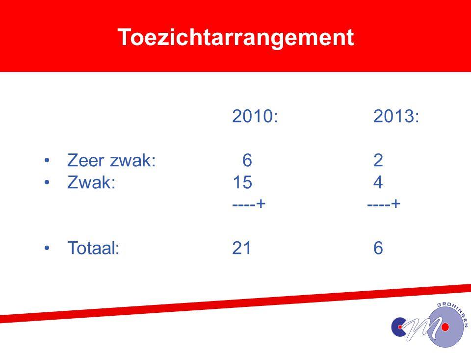 Toezichtarrangement 2010: 2013: Zeer zwak: 6 2 Zwak: 15 4 ----+ ----+