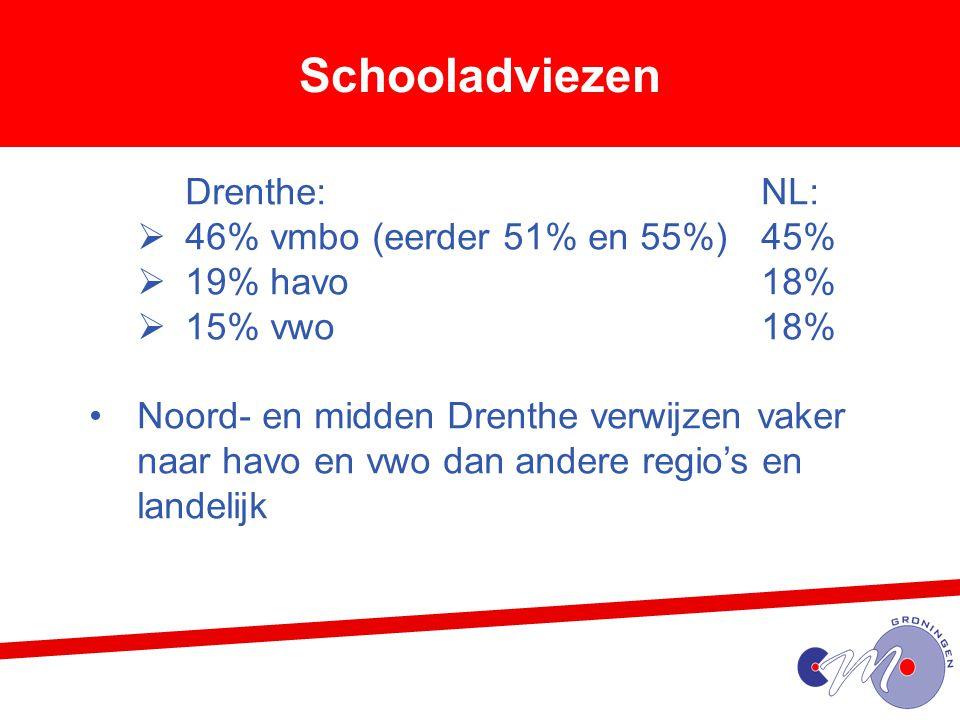 Schooladviezen 46% vmbo (eerder 51% en 55%) 45% 19% havo 18%
