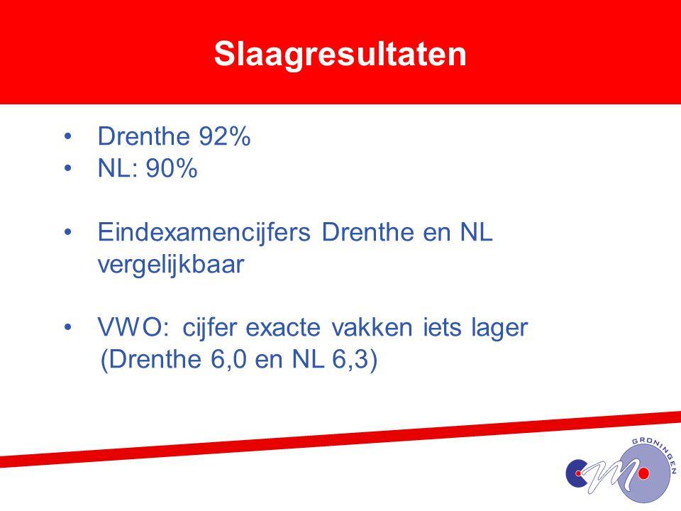 Slaagresultaten Drenthe 92% NL: 90%