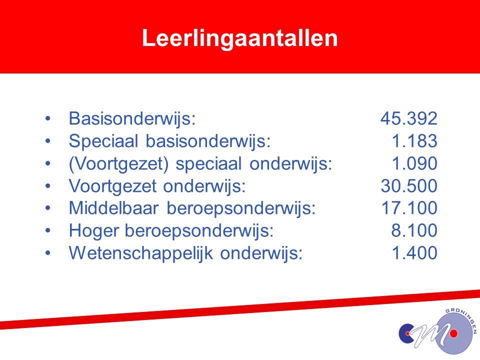 Leerlingaantallen Basisonderwijs: 45.392