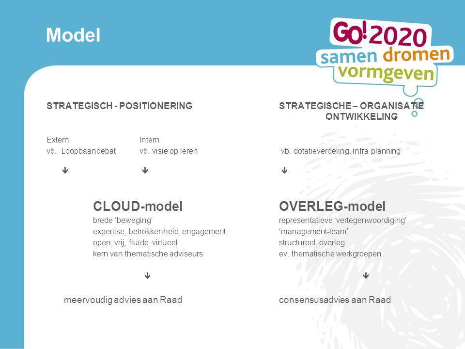 Model STRATEGISCH - POSITIONERING STRATEGISCHE – ORGANISATIE ONTWIKKELING. Extern Intern.
