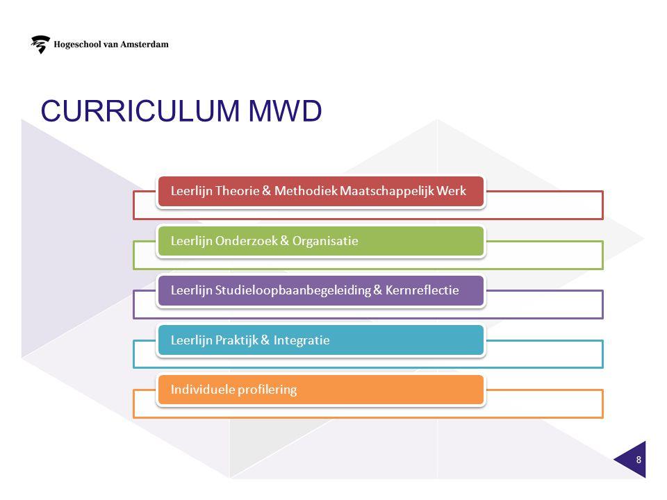 Curriculum MWD Leerlijn Theorie & Methodiek Maatschappelijk Werk