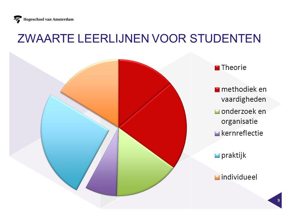 Zwaarte leerlijnen voor studenten